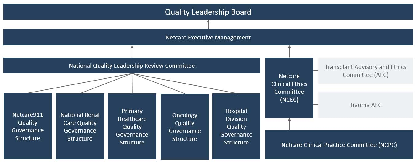 Quality leadership and improvement